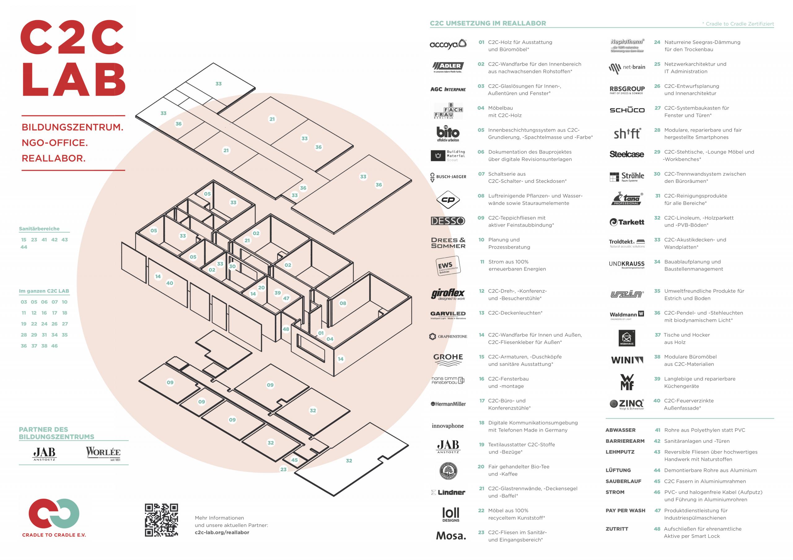 C2C LAB_Gebäudeplan